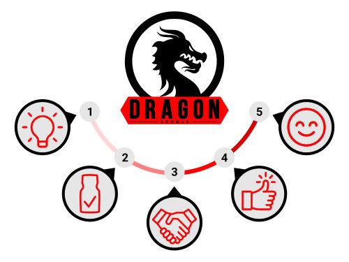 Poppers Dragon Aromas Werte